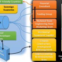 Structured Project Finance
